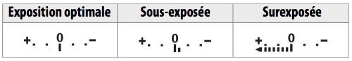 obtenir-exposition-correcte-2