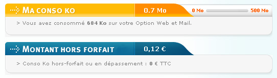 Conso Bouygues Telecom